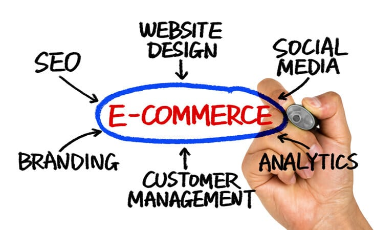 San Diego Ecommerce Design & Development