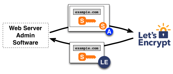 lets encrypt free ssl how it works